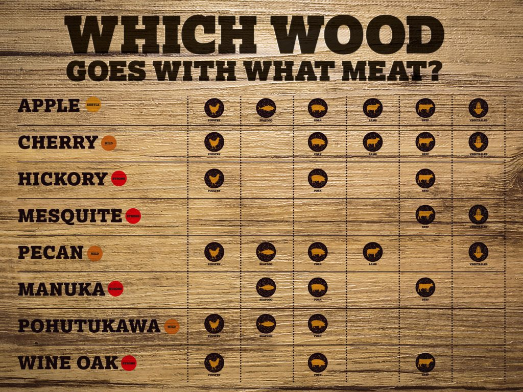 Which Wood for Smoking Meat